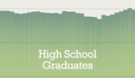 Since 1970, the high school graduation rate for 17-year-olds has remained flat
